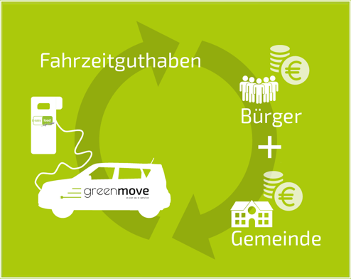 Das Collective.Mobility E-Carsharing Modell schematisch